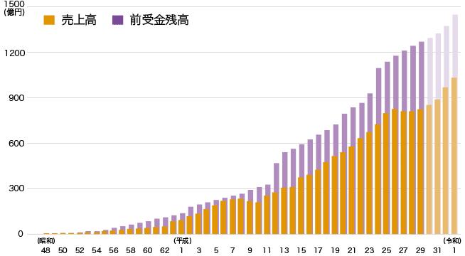 売上高の棒グラフ